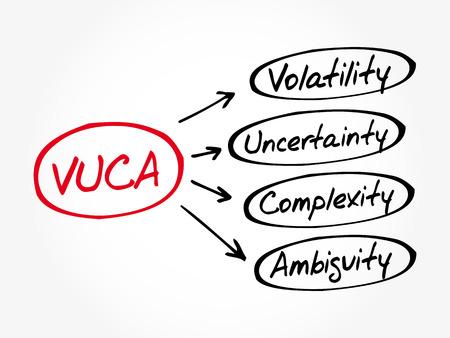 VUCA - Volatilité, incertitude, complexité, acronyme d'ambiguïté, arrière-plan du concept d'entreprise