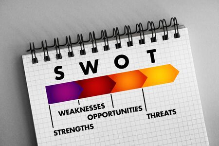 SWOT Analysis business concept, strengths, weaknesses, threats and opportunities of company