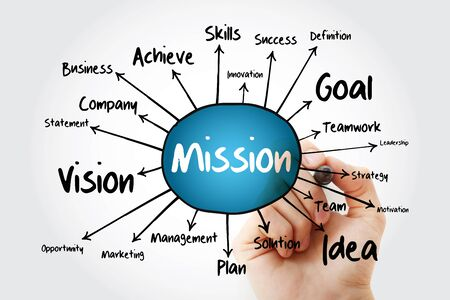 MISSION mind map, business concept for presentations and reports