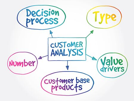 Customer analysis mind map, business concept background