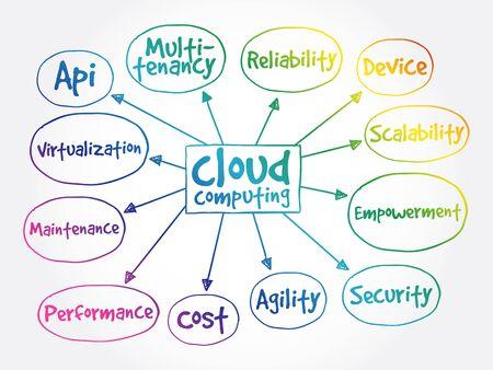 Cloud computing mind map, business concept
