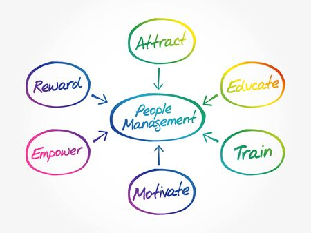 People Management mind map flowchart business concept for presentations and reports Vetores