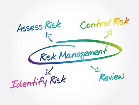 Risk management mind map flowchart business concept for presentations and reports