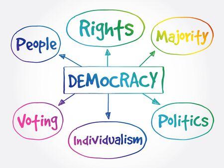 Concetto di mappa mentale della democrazia