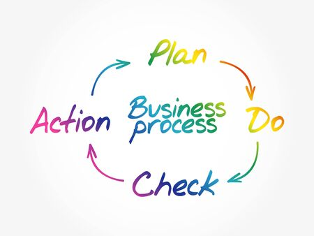 Business Process PDCA - Plan, Do, Check, Action, circle concept background