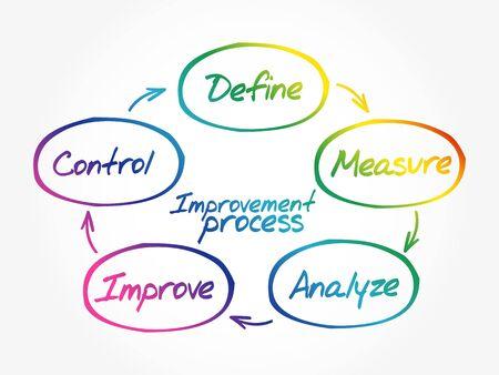 Improvement Process diagram, chart shapes business concept