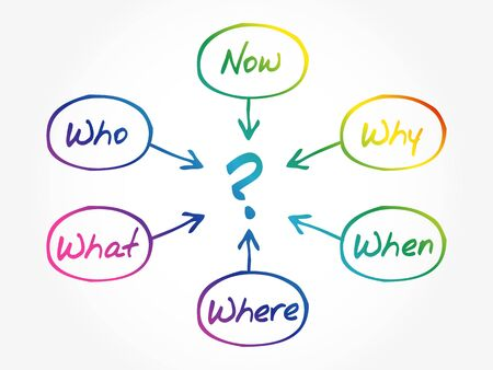 Questions concept, When What Which What Why, How, flow chart, diagram
