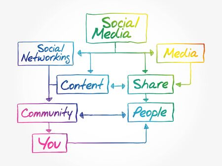 Hand writing SOCIAL MEDIA flow chart concept, diagram presentation Stock Illustratie