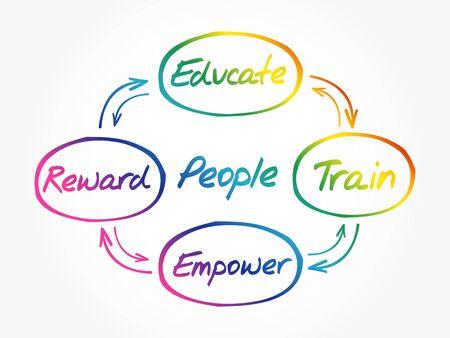 People development concept circle process diagram