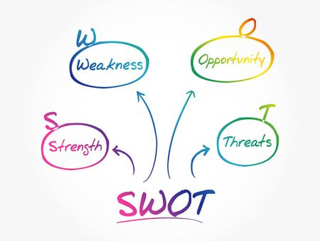 SWOT - Strengths Weaknesses Opportunities Threats, business strategy mind map flowchart concept for presentations and reports