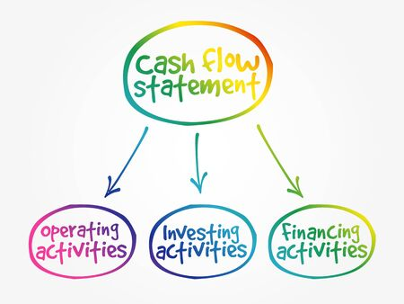 Cash flow statement mind map, business concept background