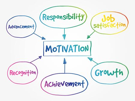 Motivation mind map, business concept for presentations and reports