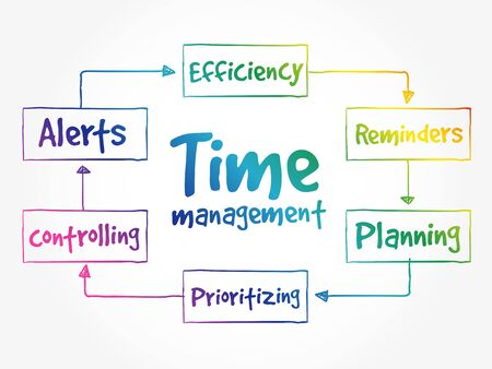 Time management business strategy process concept