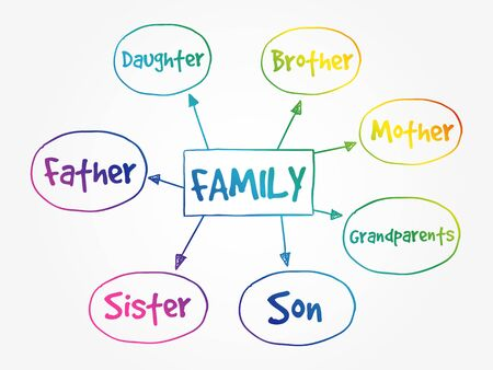 Family mind map concept