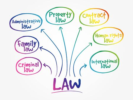 Law practices mind map, business concept background 向量圖像