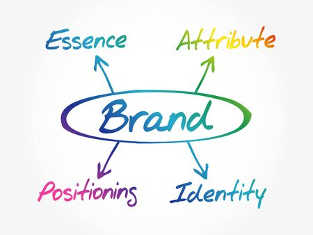 Brand value mind map, business concept background