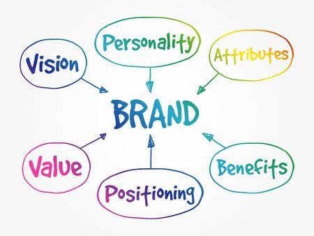 Brand value mind map, business concept Ilustración de vector