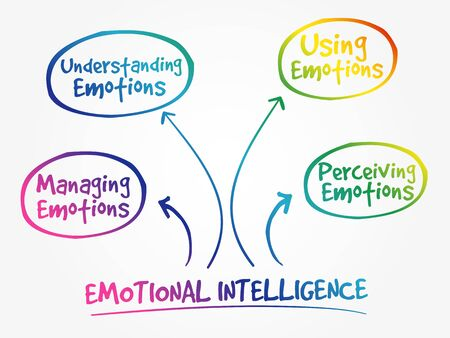 Emotional intelligence mind map, business concept 向量圖像