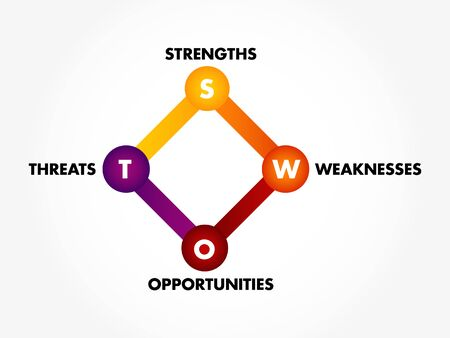 Colourful SWOT analysis business strategy management, business plan 免版税图像 - 145607626