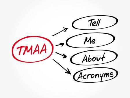 TMAA - Tell Me About Acronyms, acronym concept background