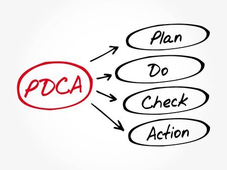 PDCA - Plan Do Check Action acronym, business concept