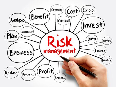 Risk management mind map flowchart, business concept for presentations and reports