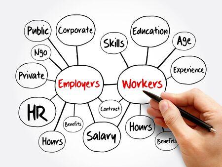 Arbeitgeber- und Arbeitnehmer-Mindmap-Flussdiagramm, Geschäftskonzept für Präsentationen und Berichte