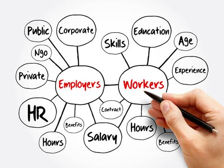 Employers and workers mind map flowchart, business concept for presentations and reports