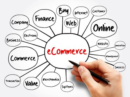 eCOMMERCE mind map, business concept for presentations and reports