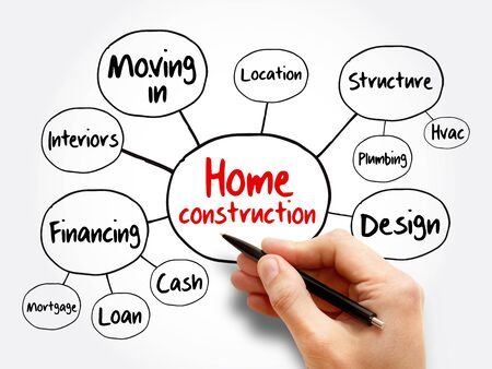 Home construction mind map flowchart, business concept for presentations and reports