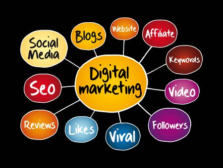 Digital Marketing mind map flowchart, business concept for presentations and reports