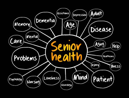 Senior health mind map, social concept for presentations and reports