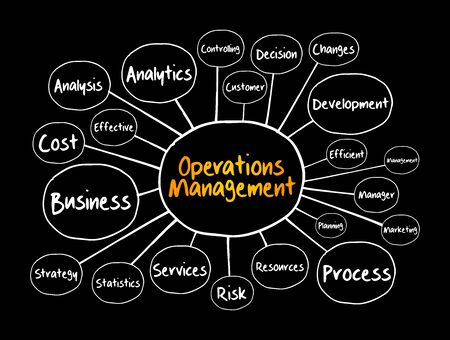 Operations Management mind map flowchart, business concept for presentations and reports Illusztráció