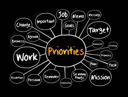PRIORITIES mind map flowchart, business concept for presentations and reports