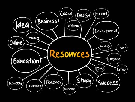 RESOURCES mind map flowchart, business concept for presentations and reports