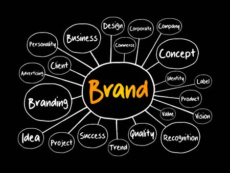 BRAND mind map flowchart, business concept for presentations and reports