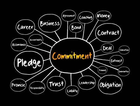 Commitment mind map, business concept for presentations and reports