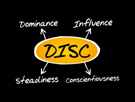 DISC - Dominance, Influence, Steadiness, Conscientiousness acronym - personal assessment tool to improve work productivity, business and education concept Иллюстрация