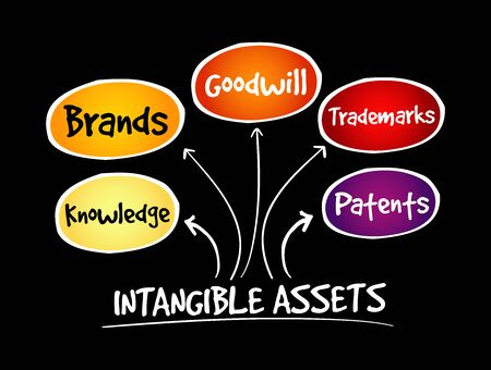 Intangible assets types, strategy mind map, business concept Ilustración de vector