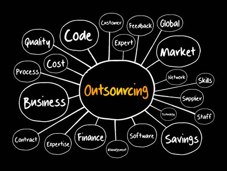 Outsourcing mind map, technology concept for presentations and reports Vektoros illusztráció