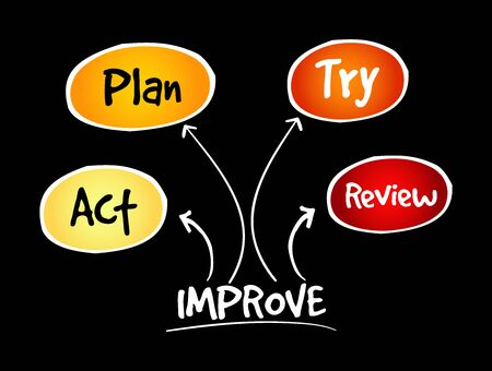 Continuous improvement process, strategy mind map, business concept Illustration