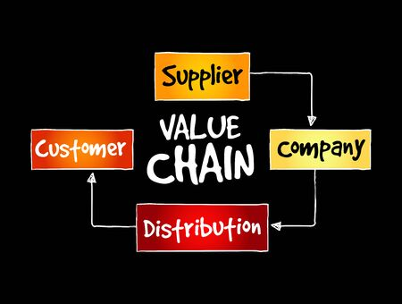 Value chain process steps, strategy mind map, business concept Vector Illustration