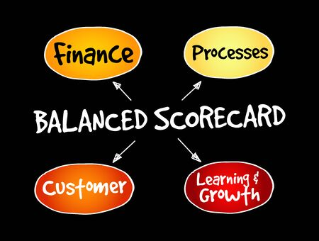 Balanced scorecard perspectives, strategy mind map, business concept