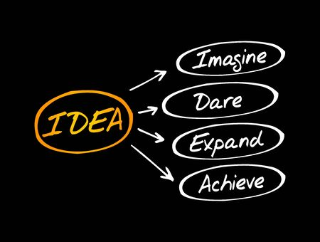 IDEA- Imagine, Dare, Expand, Achieve acronym, business concept background