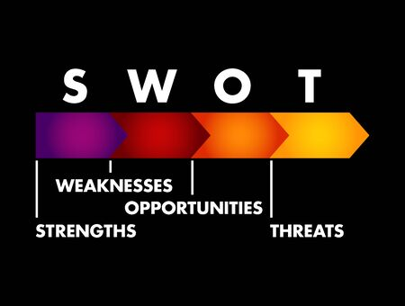 SWOT Analysis business concept, strengths, weaknesses, threats and opportunities of company, strategy management, business plan Illusztráció