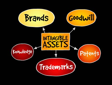 Intangible assets types, strategy mind map, business concept Illusztráció