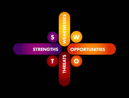 SWOT Analysis business concept, strengths, weaknesses, threats and opportunities of company, strategy management, business plan Illustration
