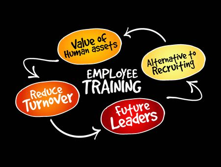 Employee training strategy mind map, business concept