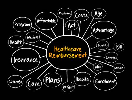 Healthcare Reimbursement mind map, health concept for presentations and reports
