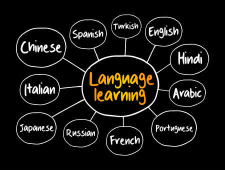 Different Language learning mind map, education concept for presentations and reports